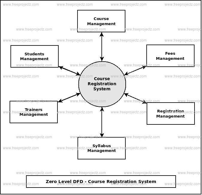 Course Registration System Dataflow Diagram (DFD) FreeProjectz