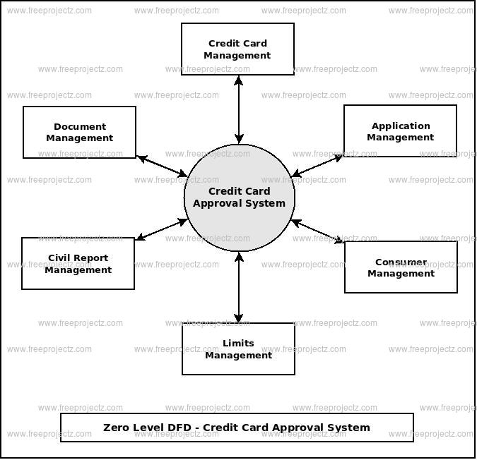Zero Level Data flow Diagram(0 Level DFD) of Credit Card Approval System