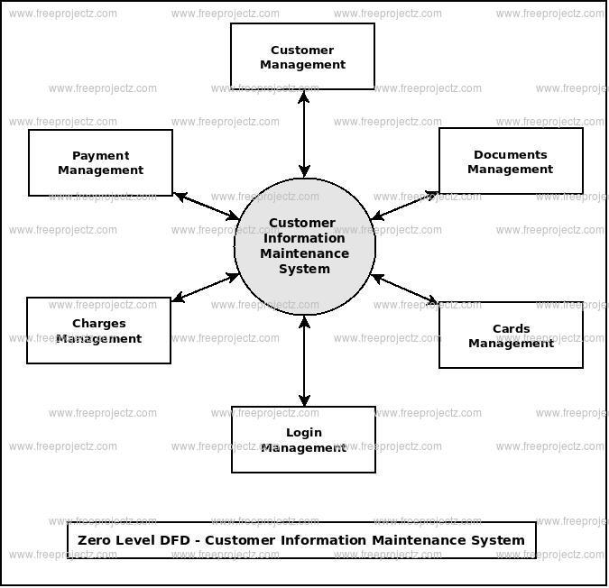 Zero Level Data flow Diagram(0 Level DFD) of Customer Information Maintenance System
