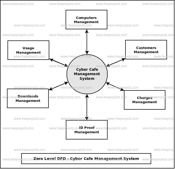 Zero Level Data flow Diagram(0 Level DFD) of Cyber Cafe Management System