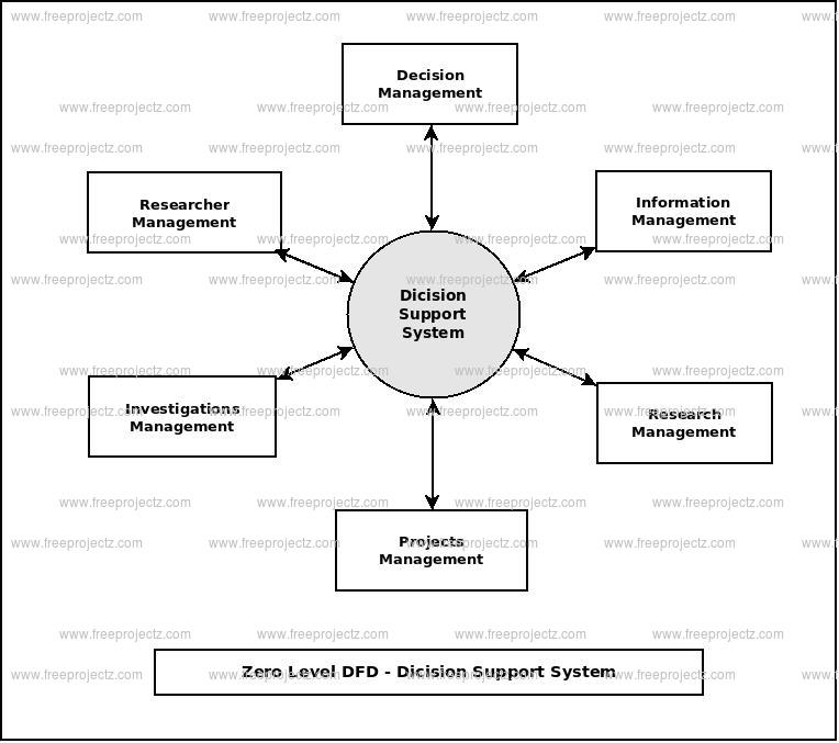 Zero Level Data flow Diagram(0 Level DFD) of Decision Support System