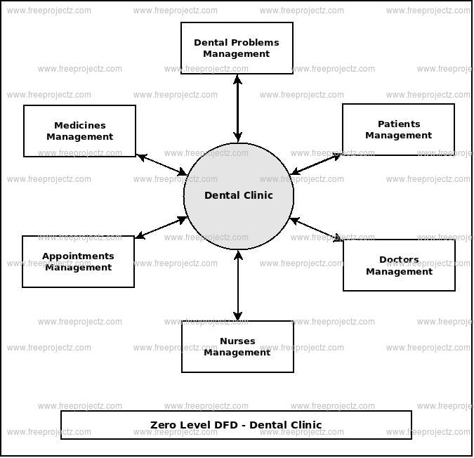 Zero Level Data flow Diagram(0 Level DFD) of Dental Clinic