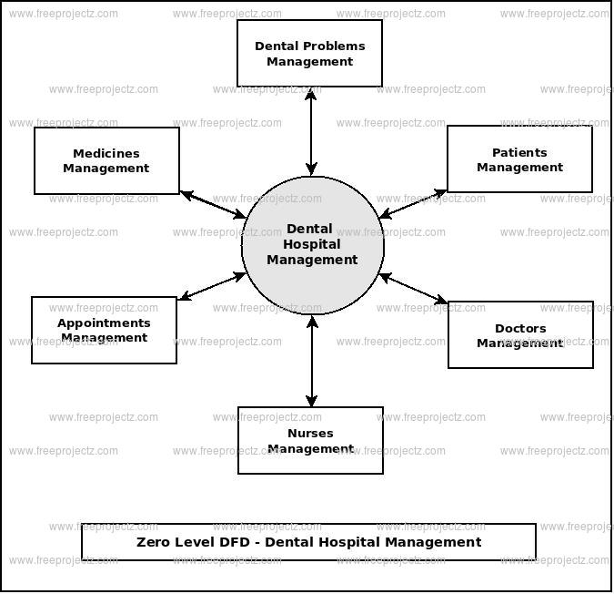Zero Level Data flow Diagram(0 Level DFD) of Dental Hospital Management