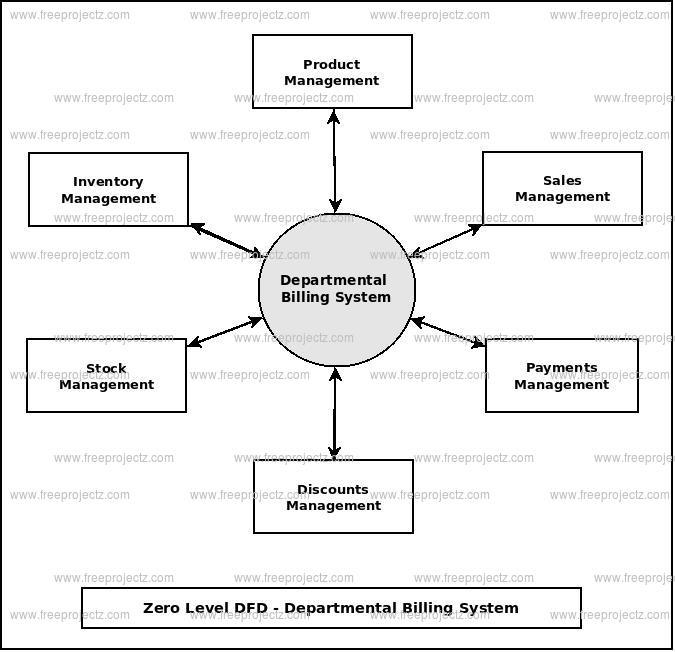 Zero Level Data flow Diagram(0 Level DFD) of Departmental Billing System