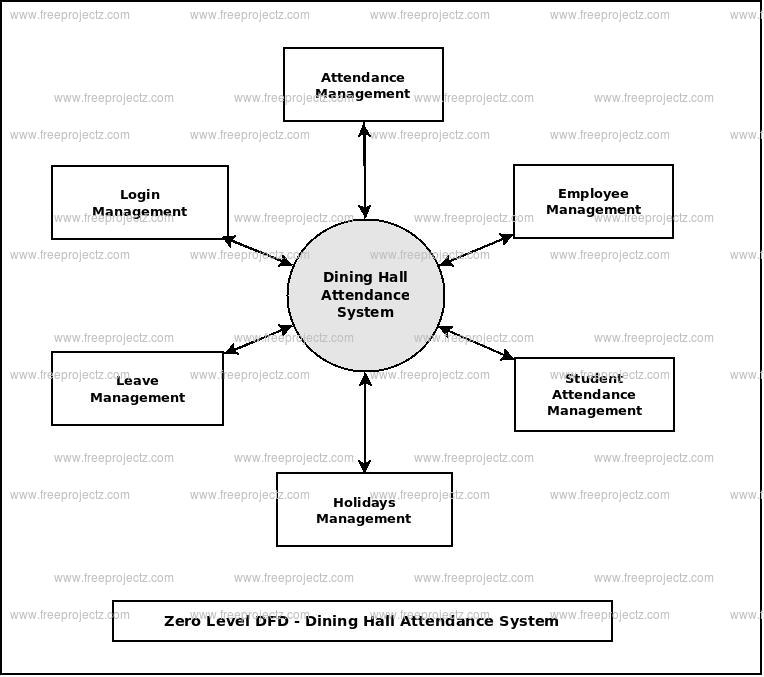 Zero Level Data flow Diagram(0 Level DFD) of Dining Hall Attendance System