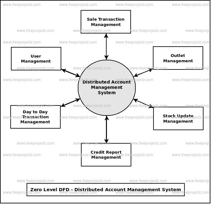 Zero Level Data flow Diagram(0 Level DFD) of Distributed Account Management System