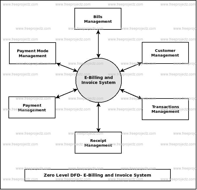 Zero Level Data flow Diagram(0 Level DFD) of E-Billing and Invoice System