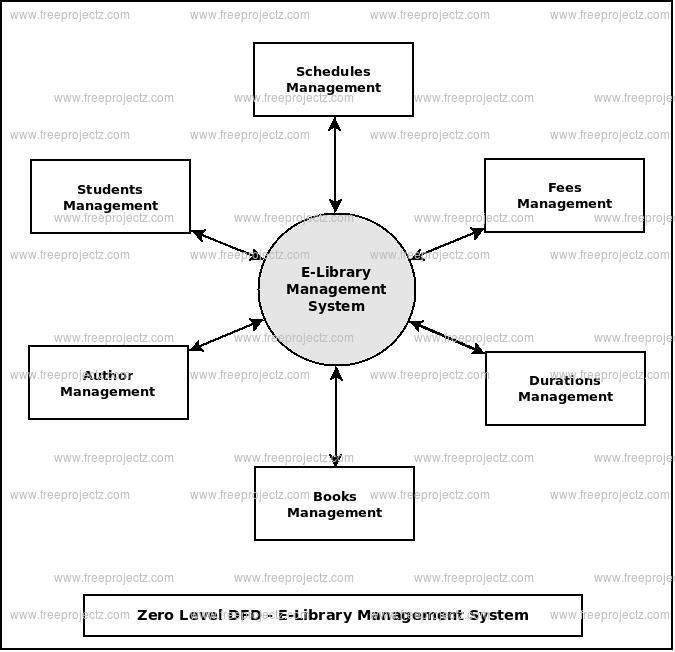 E Library Management System Dataflow Diagram Dfd Freeprojectz