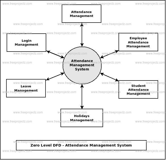 Zero Level Data flow Diagram(0 Level DFD) of Attendance Management System
