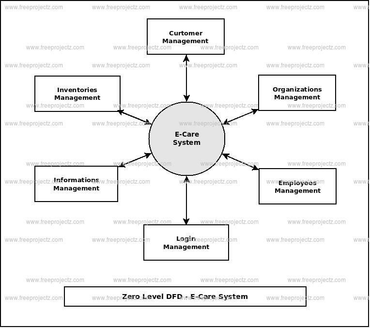 Zero Level Data flow Diagram(0 Level DFD) of E-Care System