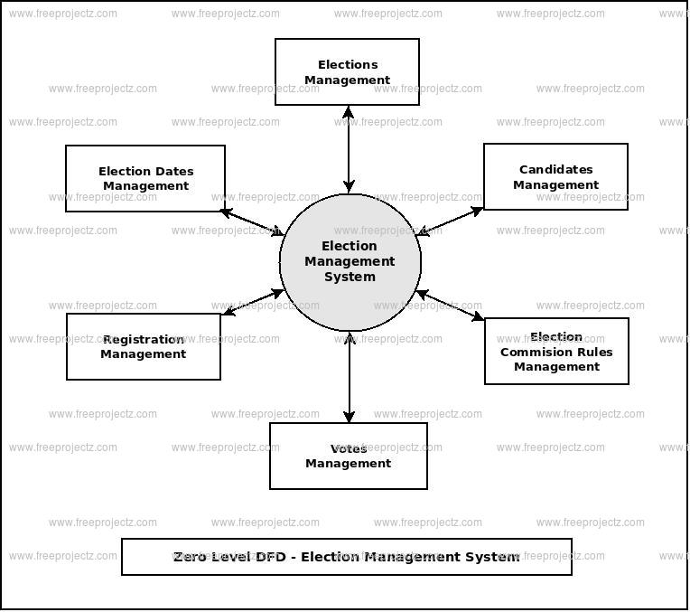 Zero Level Data flow Diagram(0 Level DFD) of Election Management System