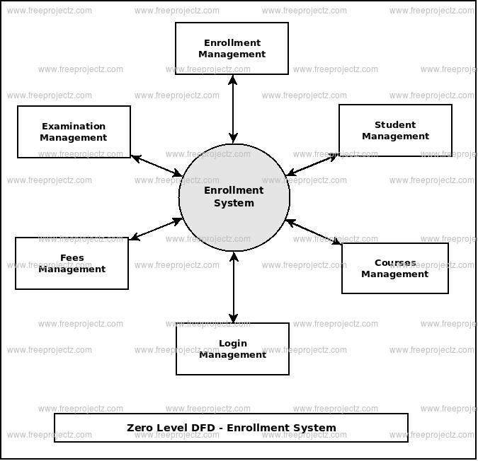 Enrollment System Dataflow Diagram (DFD) FreeProjectz
