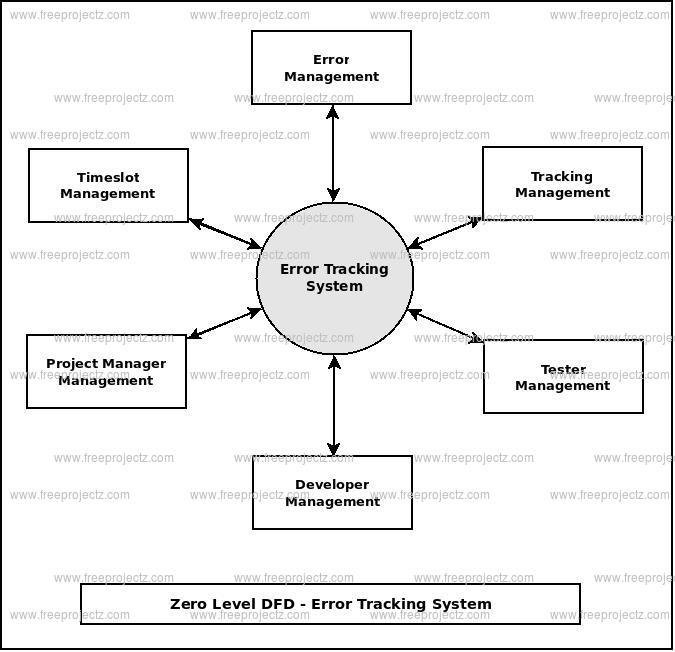 Zero Level Data flow Diagram(0 Level DFD) of Error Tracking System