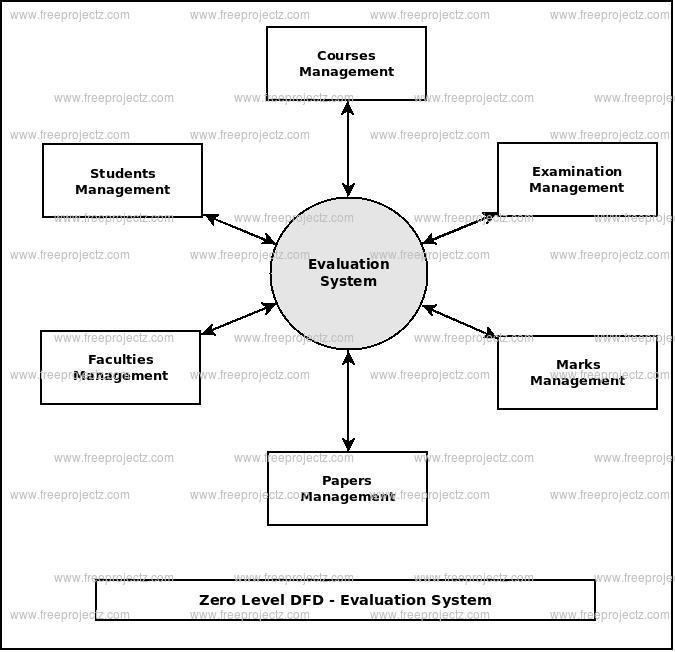 Evaluation system dataflow diagram zero level data flow diagram0 level dfd of evaluation system ccuart Image collections