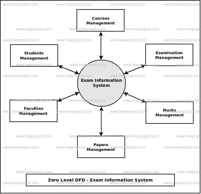 Zero Level Data flow Diagram(0 Level DFD) of Exam Information System