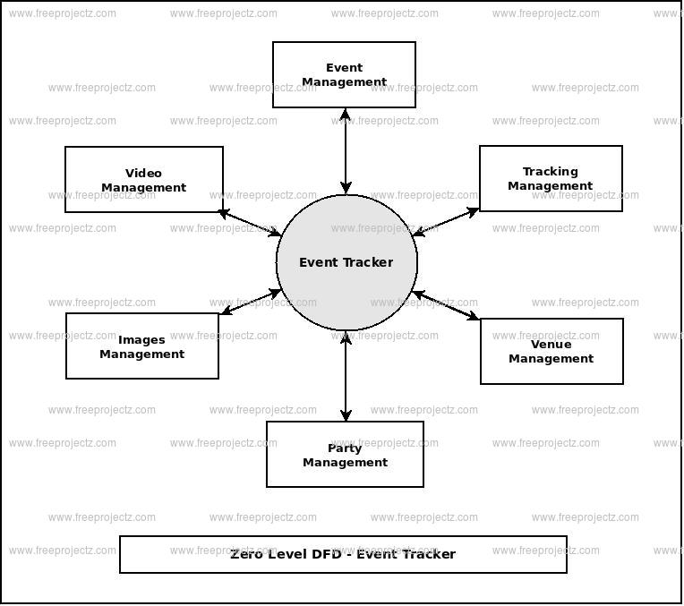 Zero Level Data flow Diagram(0 Level DFD) of Event Tracker