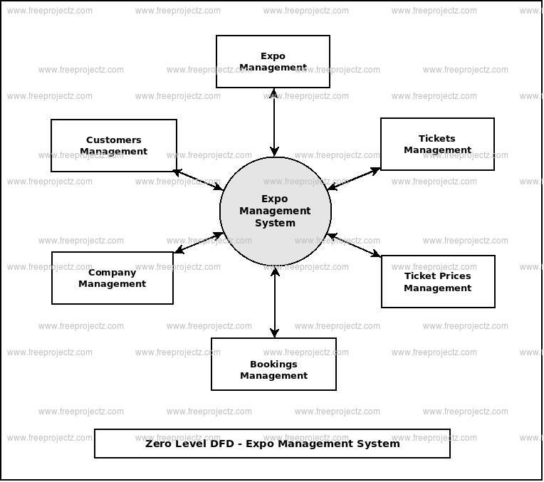 Zero Level Data flow Diagram(0 Level DFD) of Expo Management System