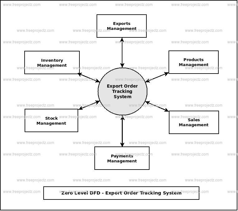 Zero Level Data flow Diagram(0 Level DFD) of Export Order Tracking System