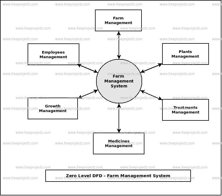 Zero Level Data flow Diagram(0 Level DFD) of Farm Management System