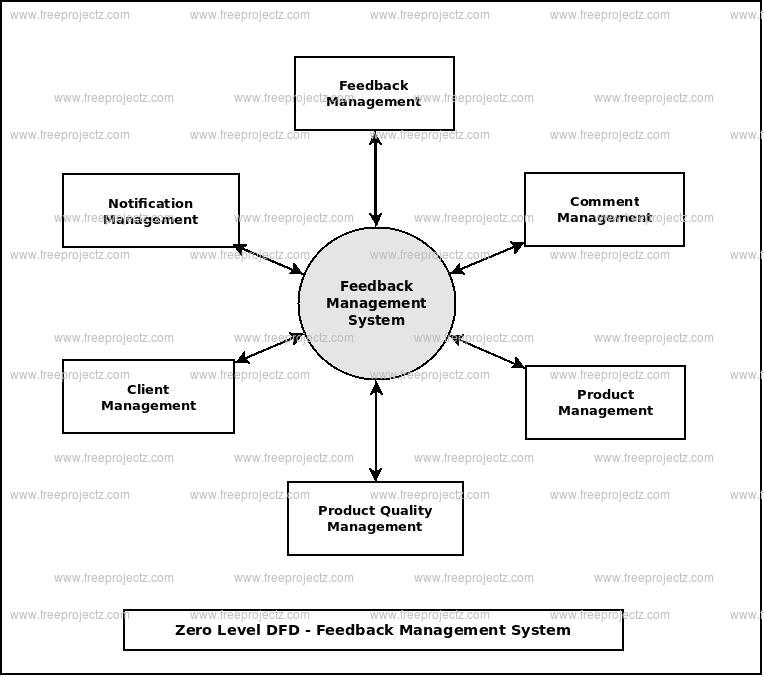 Zero Level Data flow Diagram(0 Level DFD) of Feedback Management System