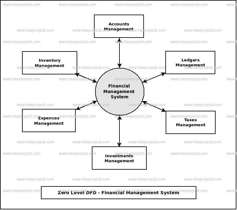 Financial management system dataflow diagram zero level data flow diagram0 level dfd of financial management system ccuart Choice Image
