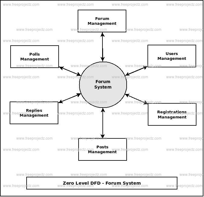 Forum System Dataflow Diagram  Dfd  Freeprojectz