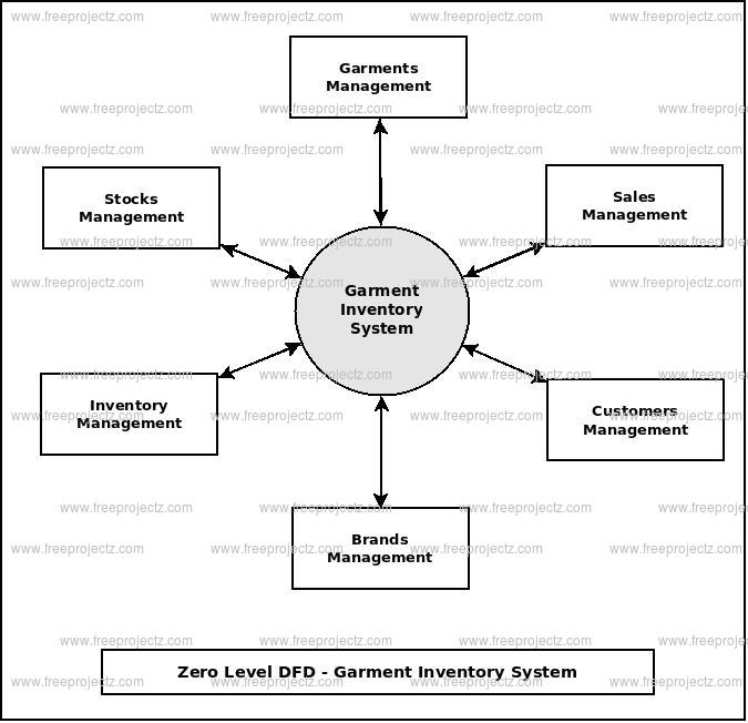 Zero Level Data flow Diagram(0 Level DFD) of Garment Inventory System