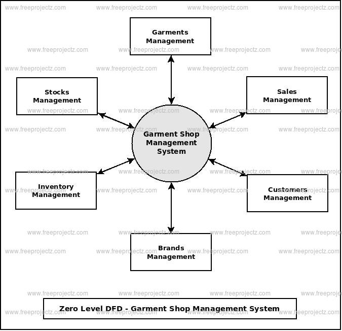 Zero Level Data flow Diagram(0 Level DFD) of Garment Shop Management System