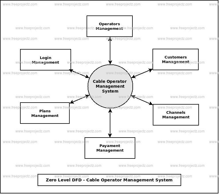 Zero Level Data flow Diagram(0 Level DFD) of Cable Operator Management System
