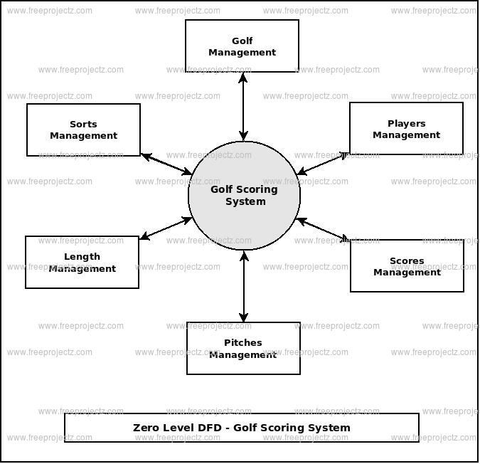 Zero Level Data flow Diagram(0 Level DFD) of Golf Scoring System