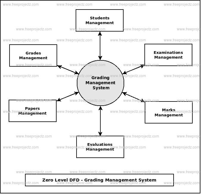Zero Level Data flow Diagram(0 Level DFD) of Grading Management System