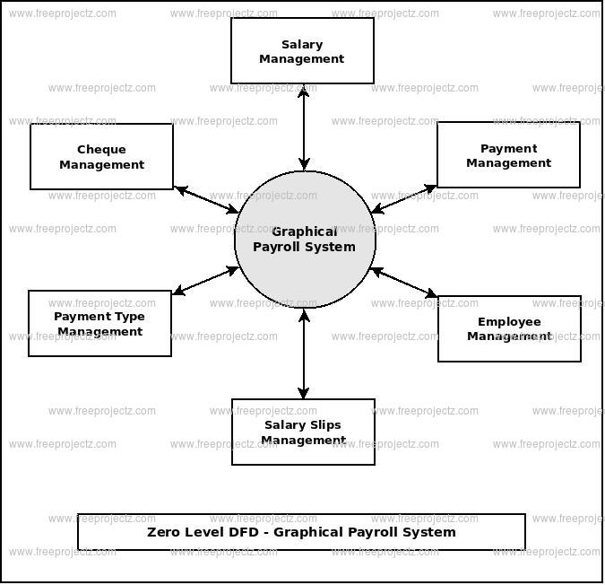 Zero Level Data flow Diagram(0 Level DFD) of Graphical Payroll System