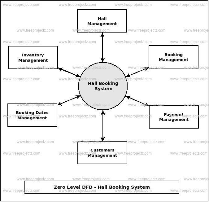 Hall Booking System Dataflow Diagram (DFD) FreeProjectz