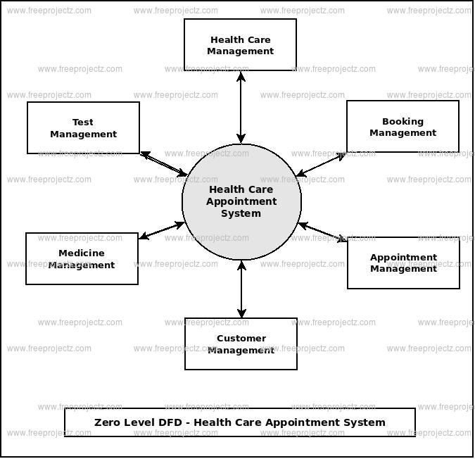 Zero Level Data flow Diagram(0 Level DFD) of Health Care Appointment System