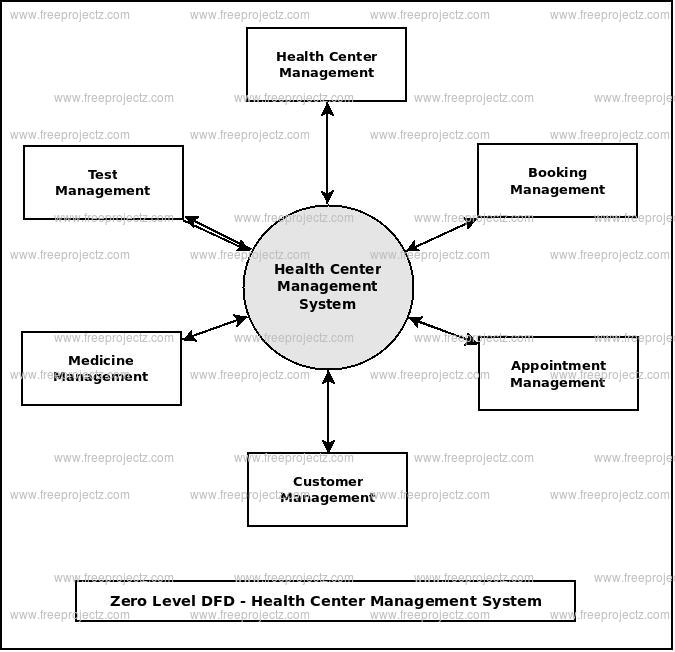Zero Level Data flow Diagram(0 Level DFD) of Health Center Management System