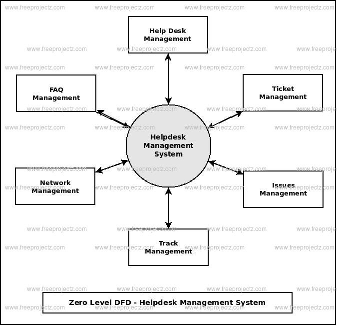 Zero Level Data flow Diagram(0 Level DFD) of Helpdesk Management System