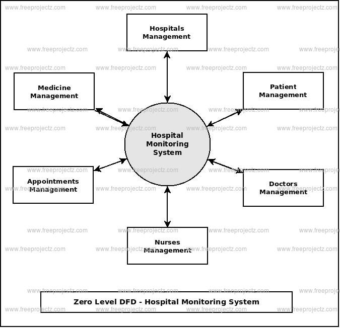 Zero Level Data flow Diagram(0 Level DFD) of Hospital Monitoring System