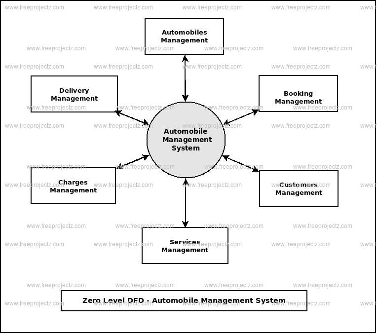 Zero Level Data flow Diagram(0 Level DFD) of Automobile Management System
