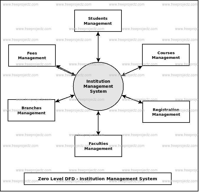 Zero Level Data flow Diagram(0 Level DFD) of Institution Management System
