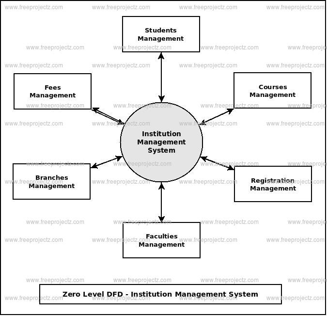 Institution Management System Dataflow Diagram Dfd Freeprojectz