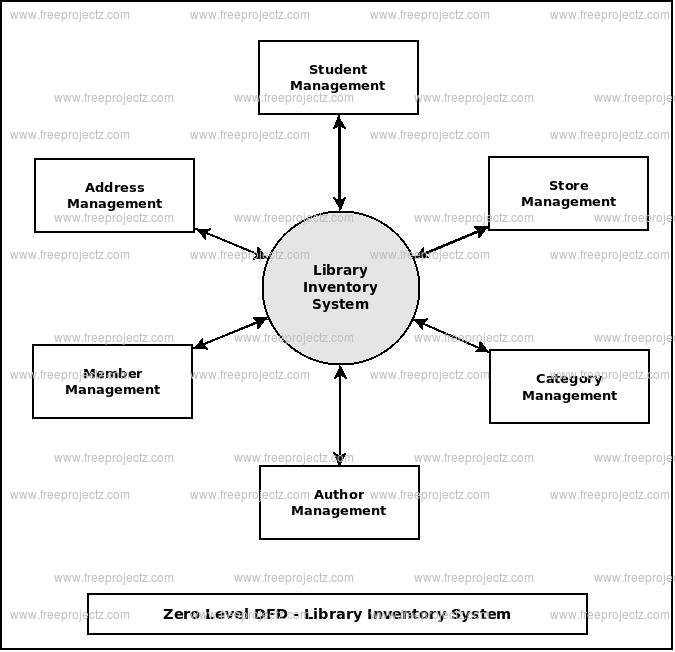 Zero Level Data flow Diagram(0 Level DFD) of Library Inventory System