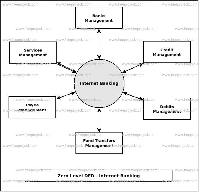 Zero Level Data flow Diagram(0 Level DFD) of Internet Banking