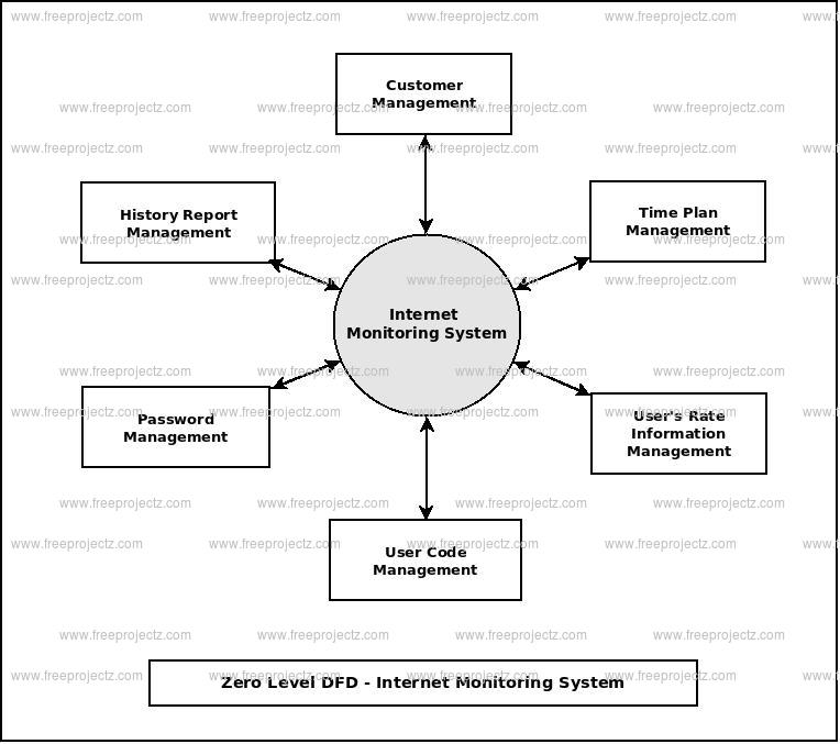 Internet monitoring system dataflow diagram zero level data flow diagram0 level dfd of internet monitoring system ccuart