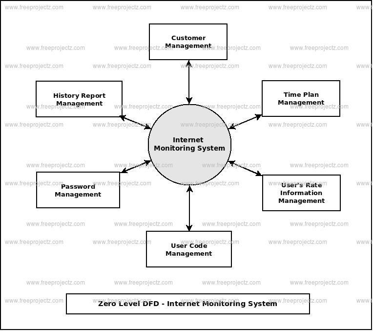Zero Level Data flow Diagram(0 Level DFD) of Internet Monitoring System