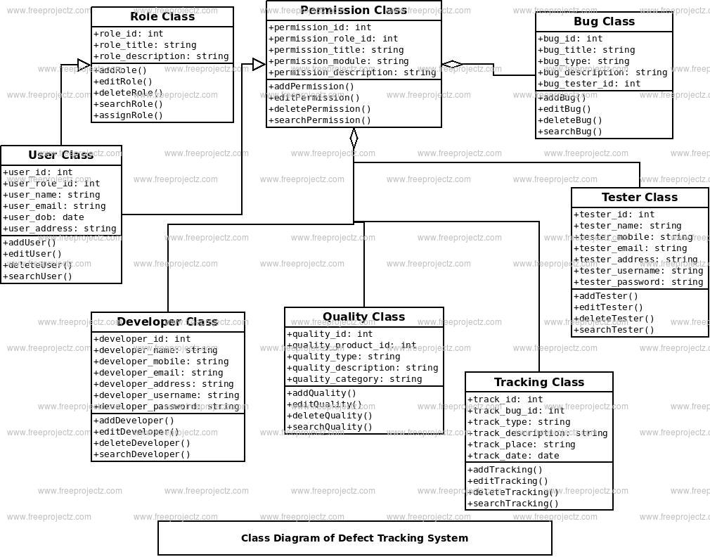 Defect Tracking System Class Diagram