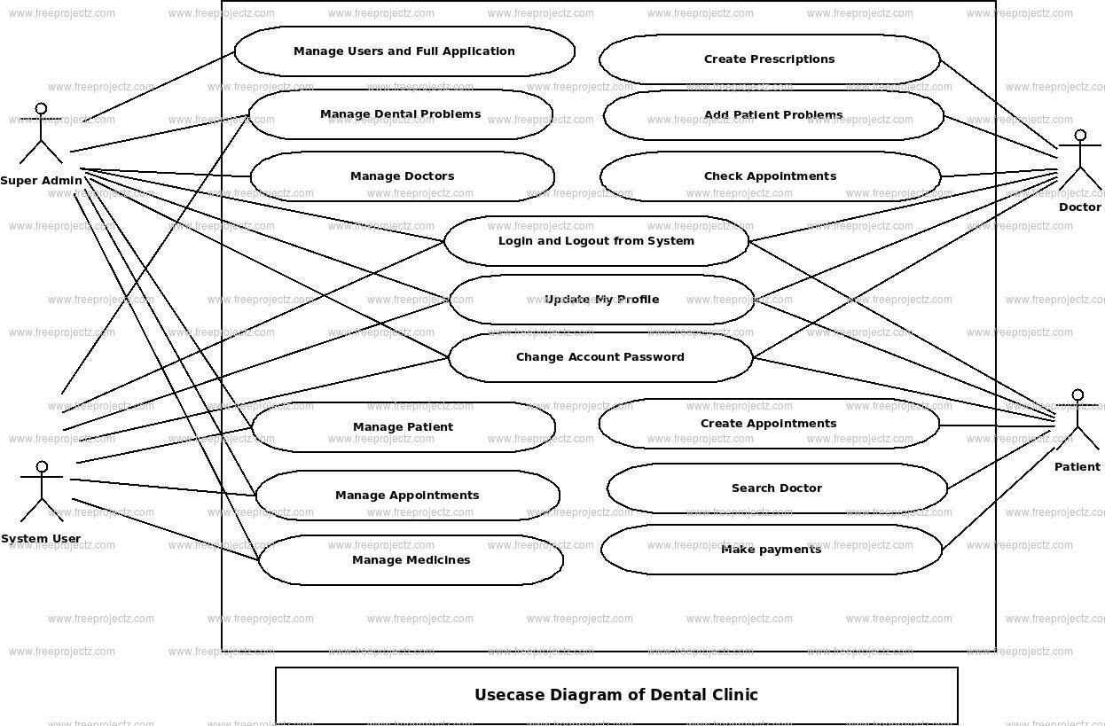 Dental Clinic Use Case Diagram
