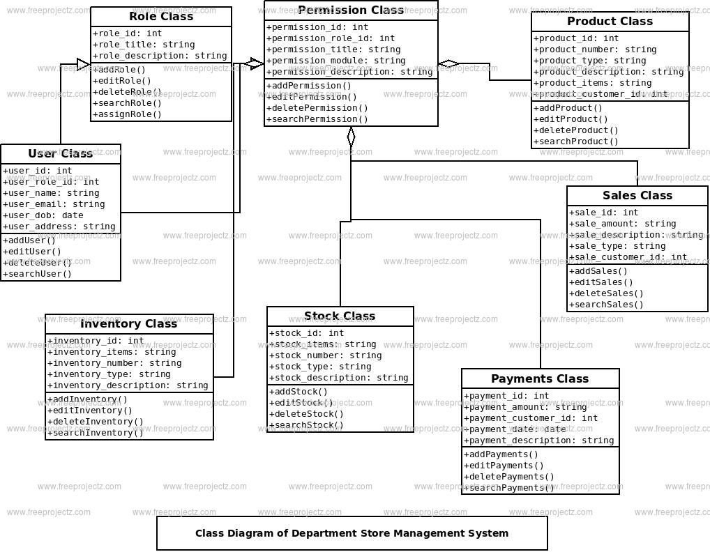 Deparment Store Management System Class Diagram Freeprojectz