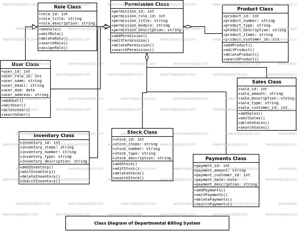 Departmental Billing System Class Diagram