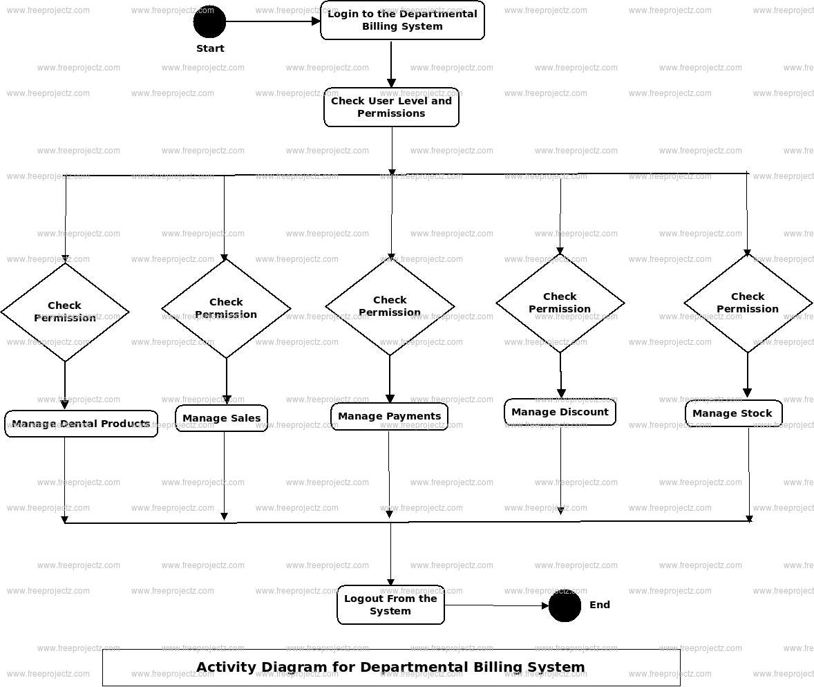 Departmental Billing System Activity Diagram
