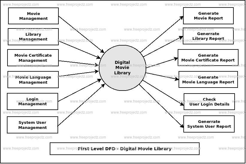 First Level DFD Digital Movie Library